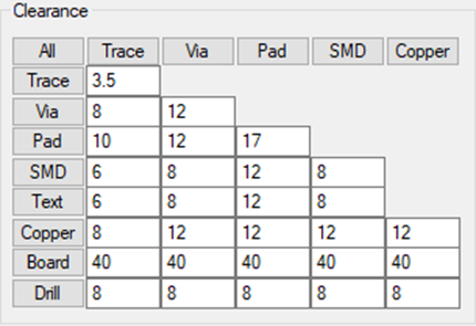 PCB設計規則參數,PCB設計、PCB打樣須知示意圖1