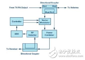 基于ADI的UHF RFID读卡器射频前端的两种实现方法解析