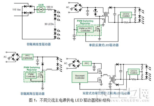 安森美半導體的LED通用照明設計方案