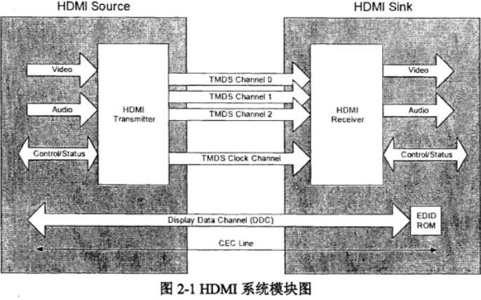 使用FPGA实现HDMI显示系统的设计论文免费下载