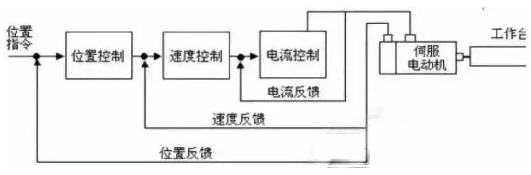 伺服系統調試步驟