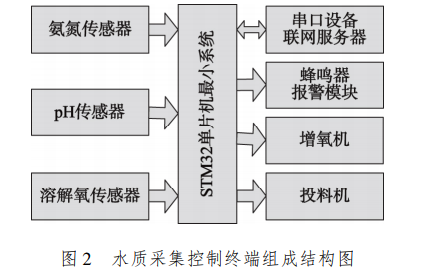 使用STM32单片机设计实现水质监控系统的论文说明