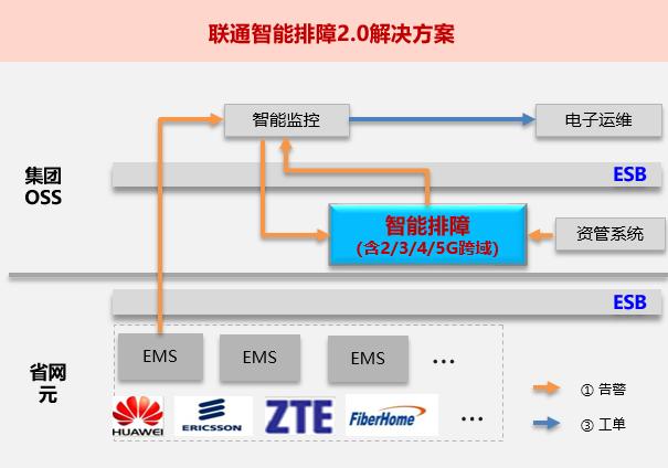 中国联通联合华为推出了联通智能排障2.0解决方案
