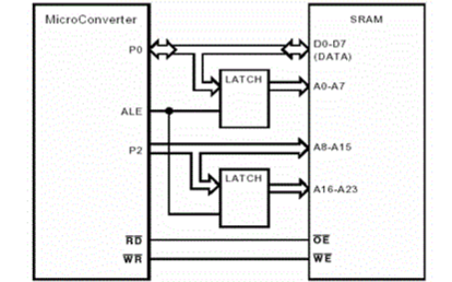 ADuC8XX系列的常見問題解答