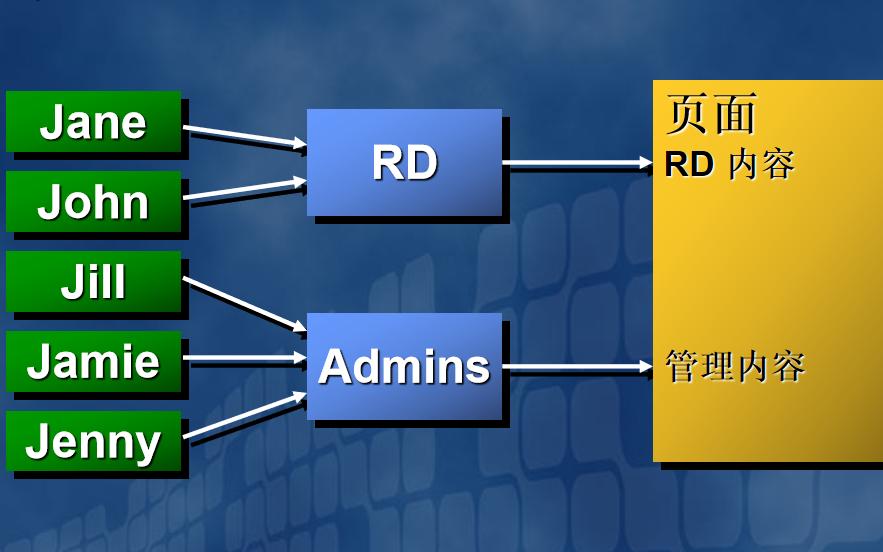 如何才能构建ASP NET的应用程序