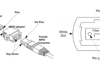 MPO光纤跳线连接器的组成结构以及极性分类