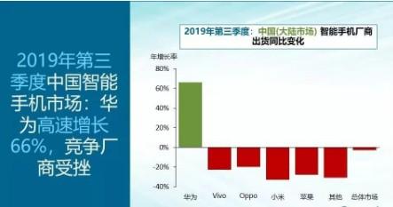 根据今年最新Q3中国智能手机市场数据表明华为占领...