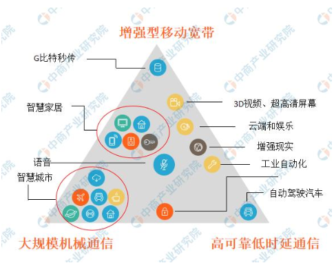 三大運營商將在11月1日正式發布5G商用套餐