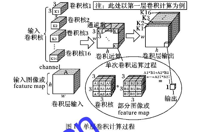 使用小型Zynq SoC芯片实现实时车辆检测算法的资料函数