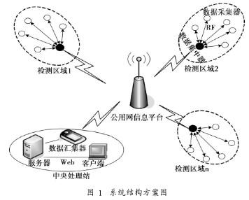 基于光电传感器与GSM网络实现远程抄表系统的设计