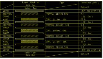 PCB叠层设计和阻抗计算的方法解析