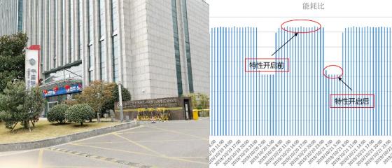 江蘇移動聯合華為公司推出了5G數字化室分節能方案