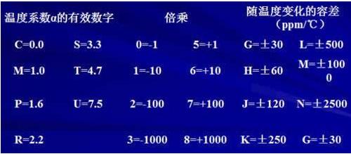 陶瓷电容器的温度特性