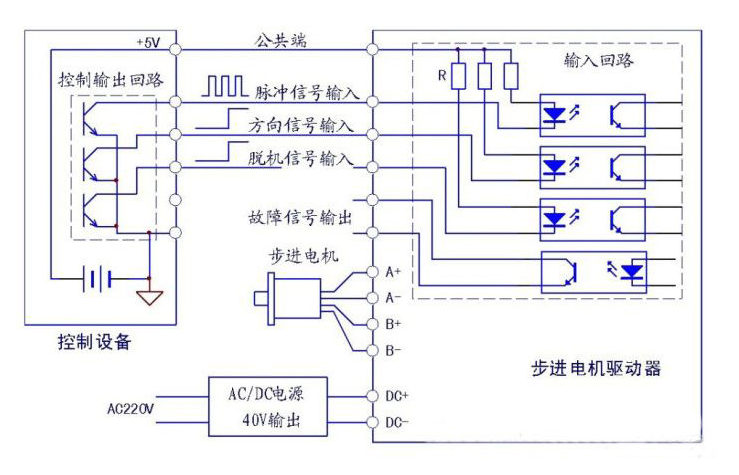 伺服电机驱动器与步进电机驱动器之间的区别