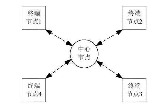 无线体域网的概念及特点结构等资料说明