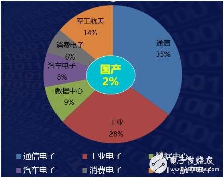 """安路科技黄志军:中国FPGA产业已进入""""质量取胜""""的时代"""