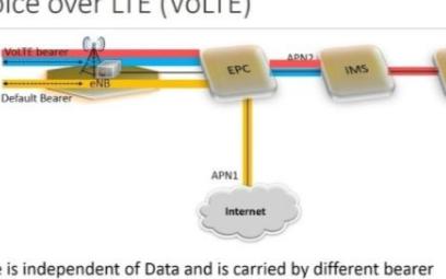 VoLTE语音通话究竟是一个什么样的技术