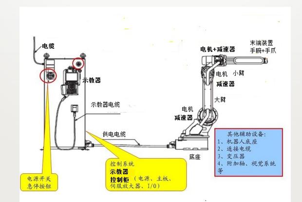 工業機器人的詳細資料和應用編程等培訓資料概述
