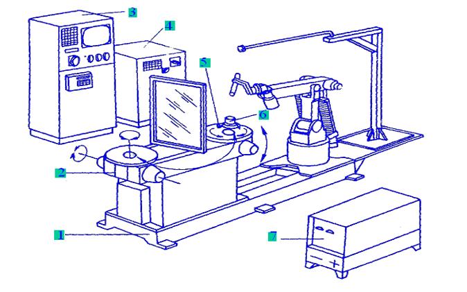 工業機器人的定義分類和結構形式與發展概況和應用詳細說明