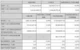 欣旺达9月装机量位列行业第五 实现同比2329.11%的大幅增长