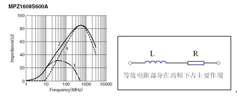 液晶電視的電磁兼容EMC設計方案