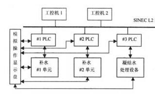 PLC与工控机在实际应用中的分析