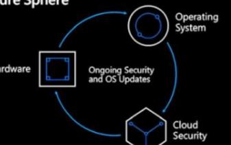 微软将在2020年推出IoT芯片及安全服务项目