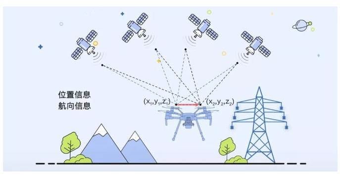 电力无人机巡检中的 RTK 技术是怎样的