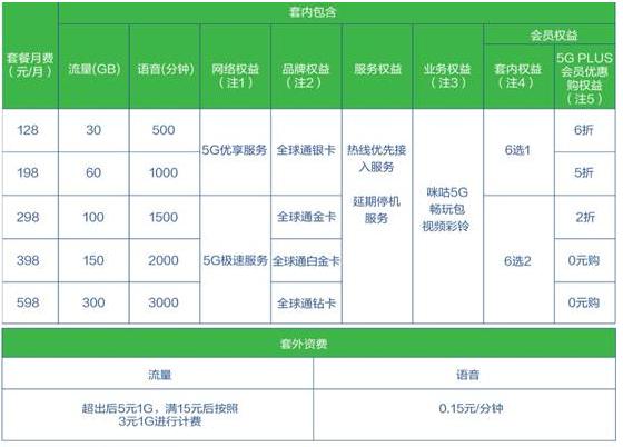 中國移動正式公布了5檔5G商用套餐