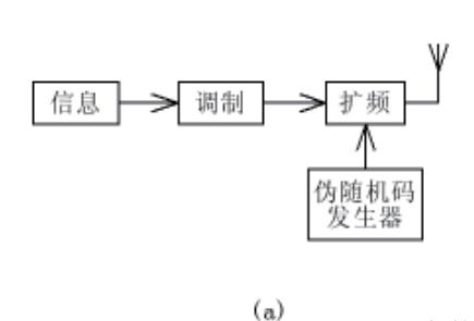 使用SystemView研究直接扩频通信系统的可行性资料分析