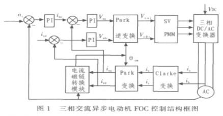 采用TMS320LF2812控制芯片稳定污水处理中溶解氧DO的浓度
