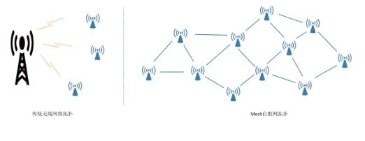 MESH自组网的技术结构详细解析