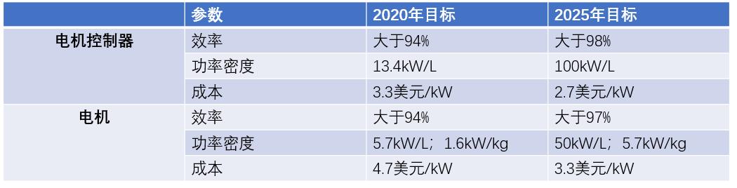 表1:U.S. DRIVE发布的电机控制器和电机的目标规划。