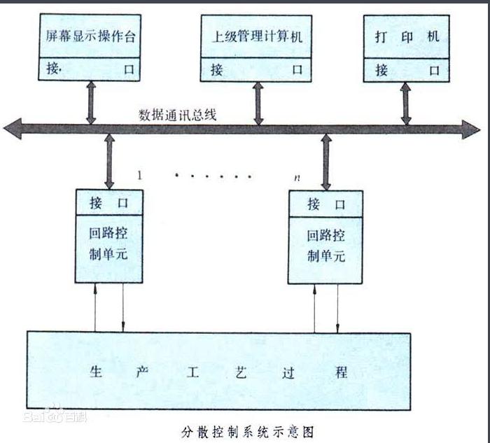 什么叫分散控制系统?它有什么特点?