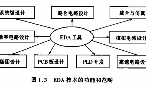 数字系统设计与Verilog HDLPDF电子教材免费下载