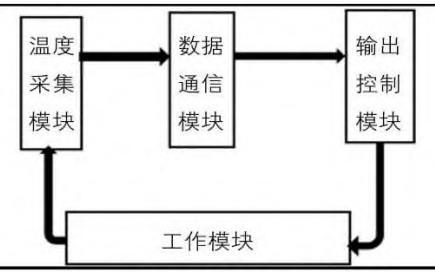 使用LabVIEW设计远程自动控温系统的资料说明