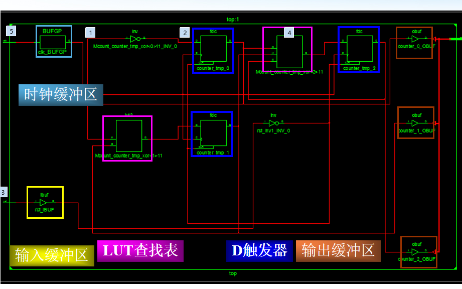 Xilin ISE设计流程FPGA系统设计入门免费下载