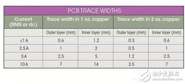 基于直流电机的PCB驱动电路设计方案
