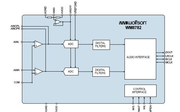 WM8782立體聲音頻ADC芯片的數據手冊免費下載