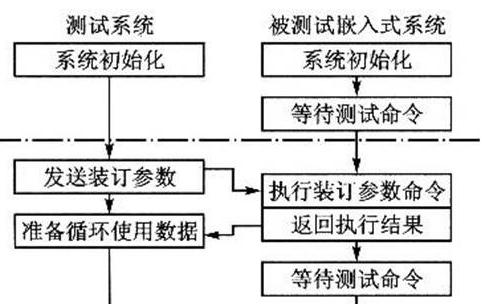 嵌入式测试系统设计全方面介绍