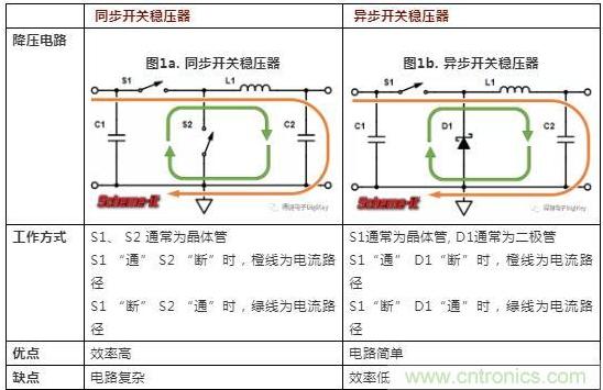 如何解决同步开关稳压器产生的电磁干扰