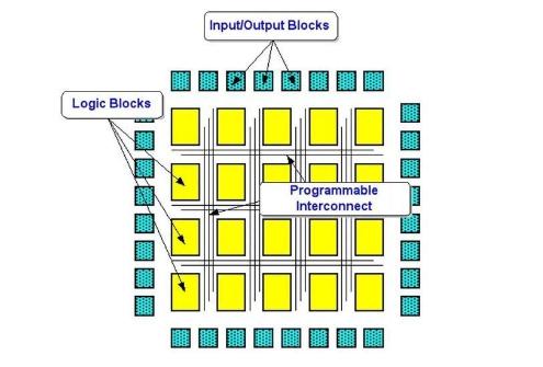 FPGA与CPU架构相比它的特点是什么