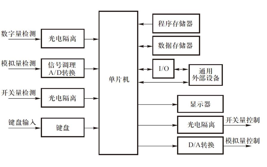 单片机应用系统的设计步骤好方法与调试教程免费下载