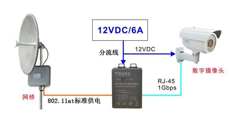 无线监控系统中的电源应该如何选择