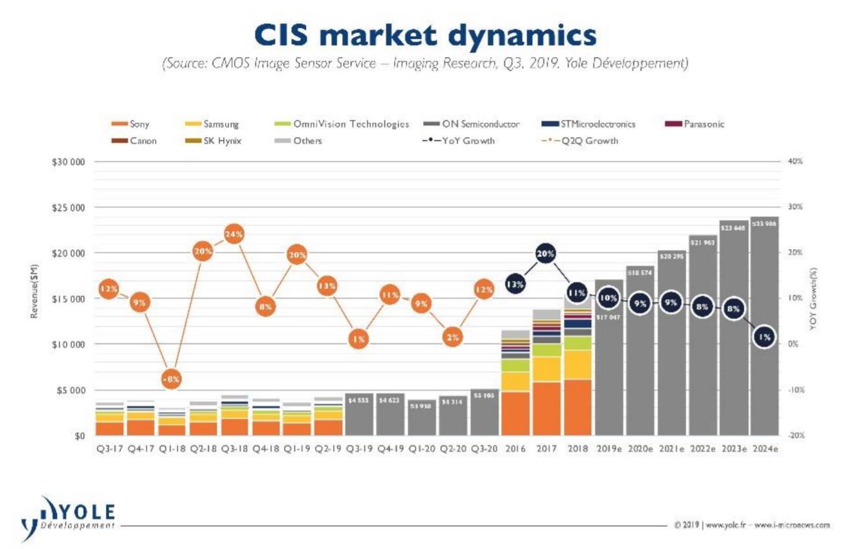 受移動市場的驅動,今年CMOS圖像傳感器(CIS)產業增長亮麗。
