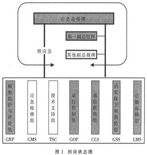 核电站计算机应急辅助决策系统的功能分析及应用设计方案介绍
