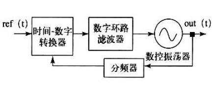 数控振荡器的基本结构以及电路原理解析