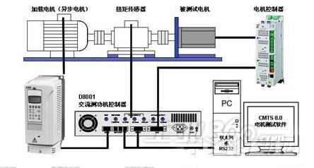 伺服控制系统的主要指标与技术要求