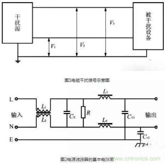 EMI滤波器在电源设备中的作用以及原理解析