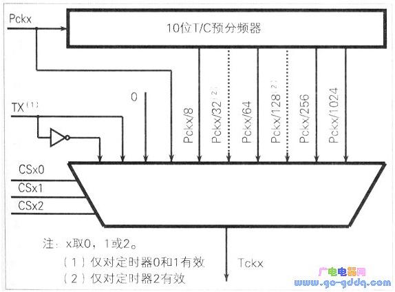 AVR单片机ATMEAG16L定时和计数器的应用方法解析